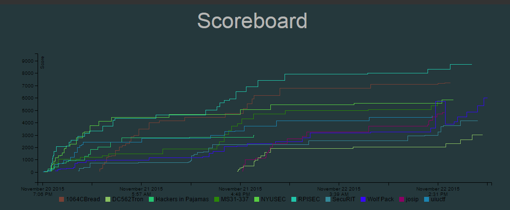 Graph of team points